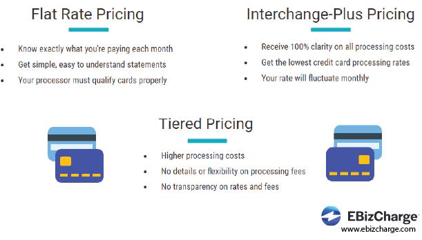credit card pricing models