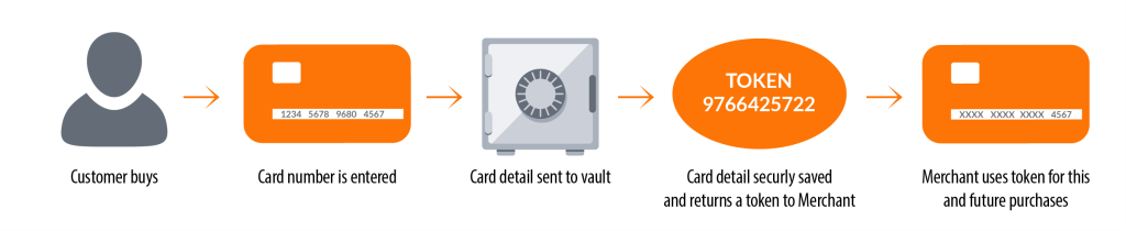 credit card tokenization