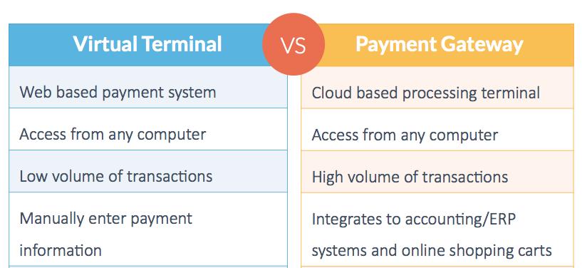 virtual terminal vs payment gateway