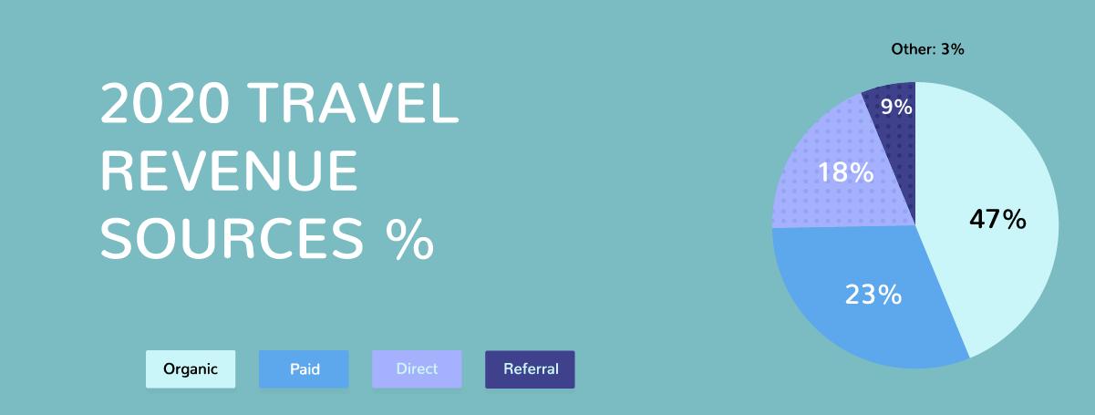 Travel revenue sources
