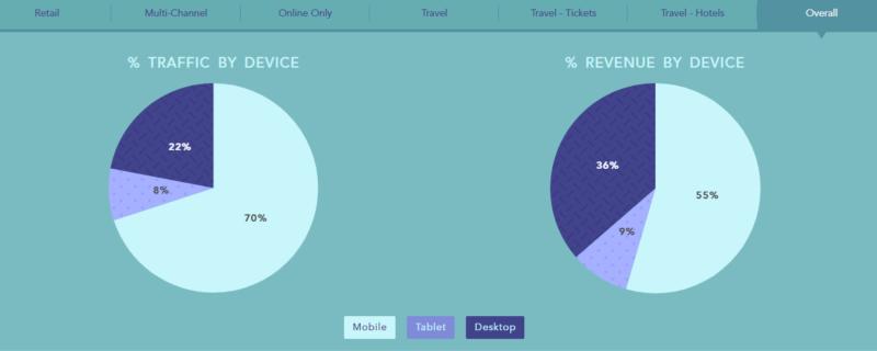 Wolfgang Digital KPI 2020 Traffic & Revenue
