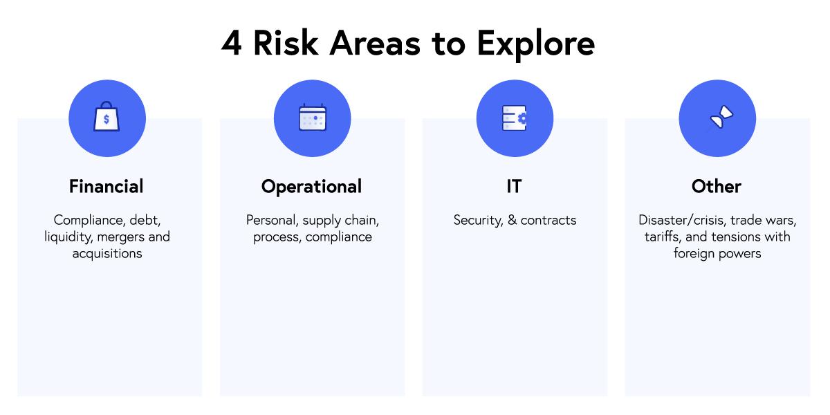 Risk Mitigation Areas