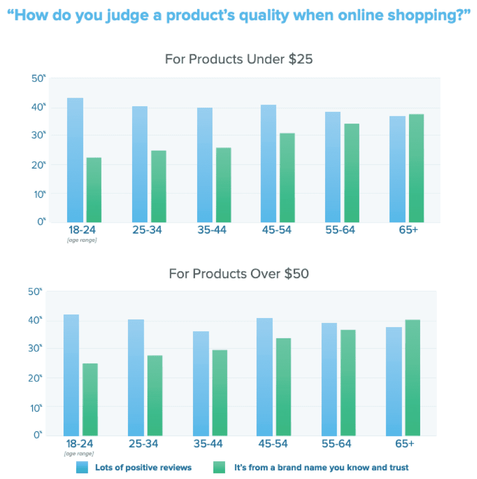 Reviews and brand names indicate online product quality