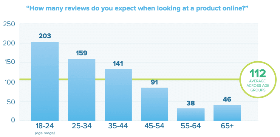 Online product review expectations