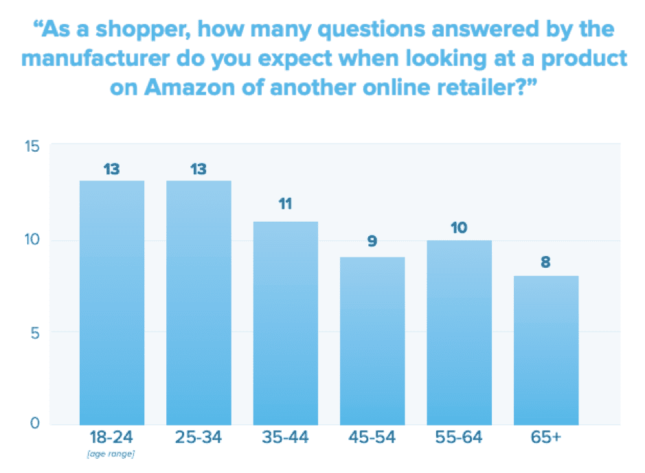 Online Brand Response Expectations